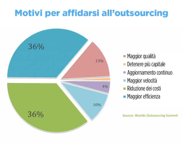 L'ufficio Comunicazione e Marketing in outsourcing
